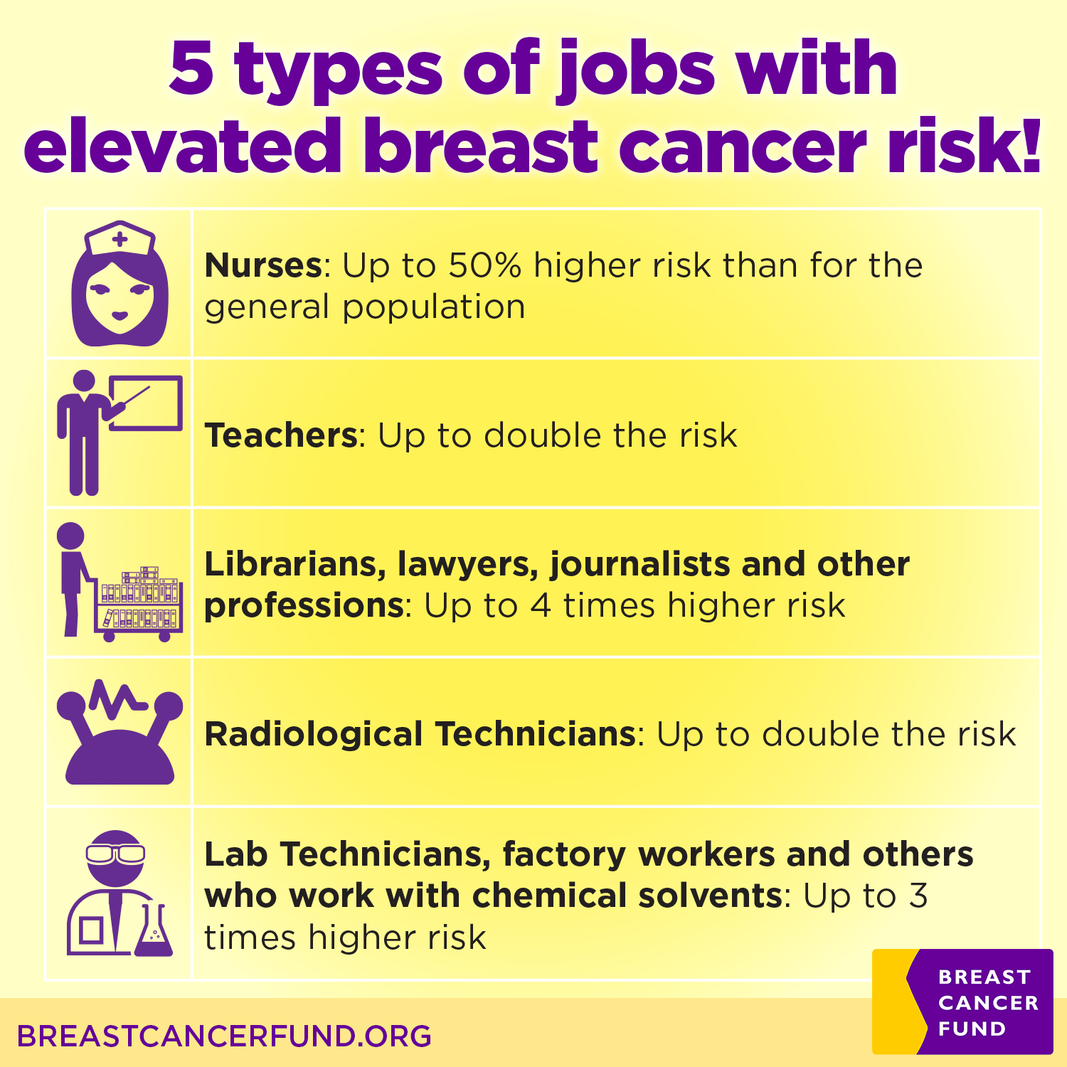 New breast cancer risk